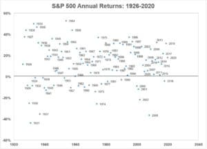 Estimating Returns: Hope for the Best, Plan for the Worst